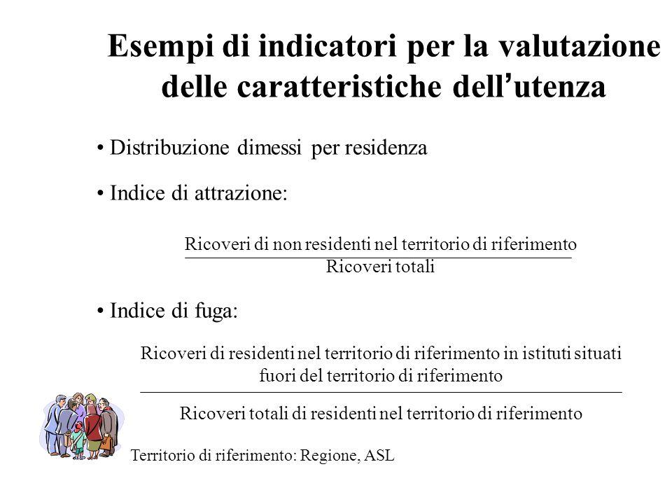 Esempi di indicatori per la valutazione delle caratteristiche dell utenza Distribuzione dimessi per residenza Indice di attrazione: Ricoveri di non re