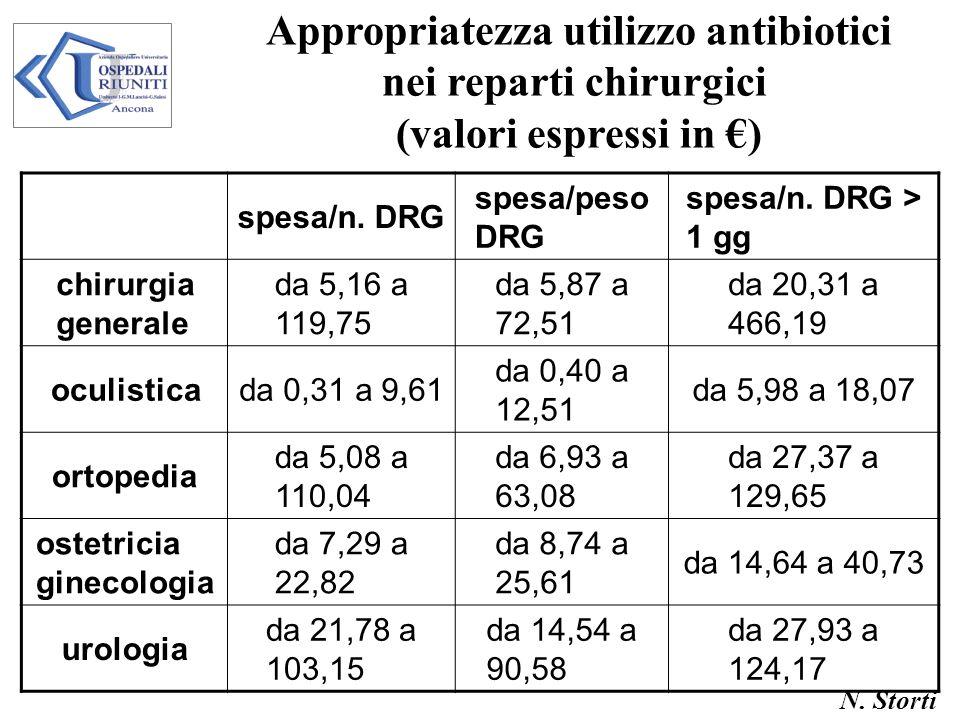 N. Storti Appropriatezza utilizzo antibiotici nei reparti chirurgici (valori espressi in ) spesa/n. DRG spesa/peso DRG spesa/n. DRG > 1 gg chirurgia g