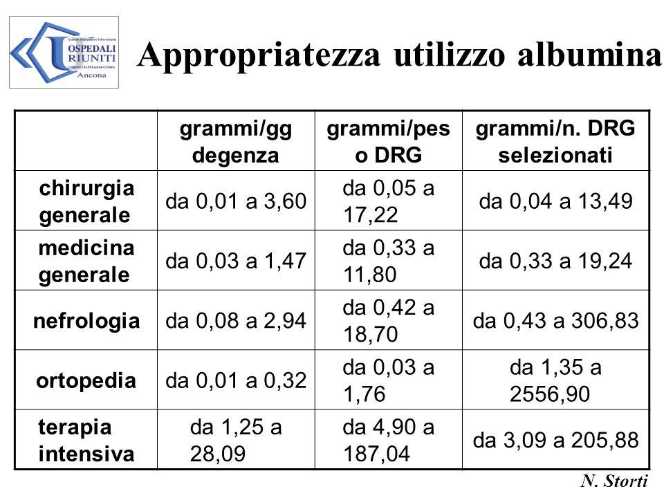 N. Storti Appropriatezza utilizzo albumina grammi/gg degenza grammi/pes o DRG grammi/n. DRG selezionati chirurgia generale da 0,01 a 3,60 da 0,05 a 17
