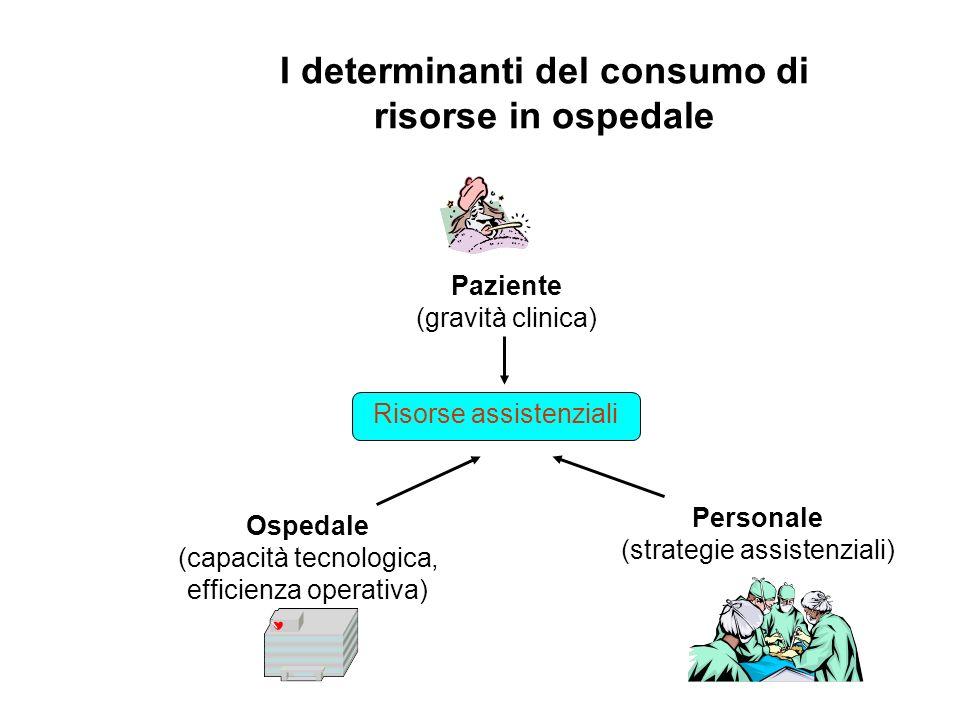 I determinanti del consumo di risorse in ospedale Risorse assistenziali Paziente (gravità clinica) Ospedale (capacità tecnologica, efficienza operativ