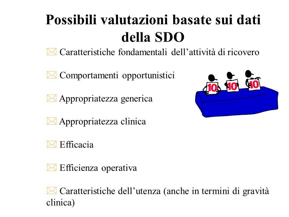 Possibili valutazioni basate sui dati della SDO * Caratteristiche fondamentali dellattività di ricovero * Comportamenti opportunistici * Appropriatezz