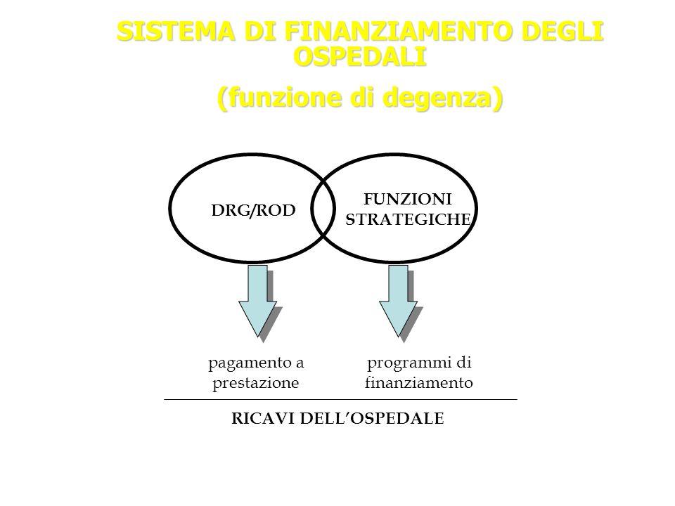 SISTEMA DI FINANZIAMENTO DEGLI OSPEDALI (funzione di degenza) DRG/ROD FUNZIONI STRATEGICHE pagamento a prestazione programmi di finanziamento RICAVI D