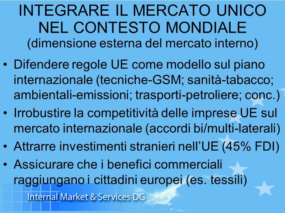 INTEGRARE IL MERCATO UNICO NEL CONTESTO MONDIALE (dimensione esterna del mercato interno) Difendere regole UE come modello sul piano internazionale (tecniche-GSM; sanità-tabacco; ambientali-emissioni; trasporti-petroliere; conc.) Irrobustire la competitività delle imprese UE sul mercato internazionale (accordi bi/multi-laterali) Attrarre investimenti stranieri nellUE (45% FDI) Assicurare che i benefici commerciali raggiungano i cittadini europei (es.