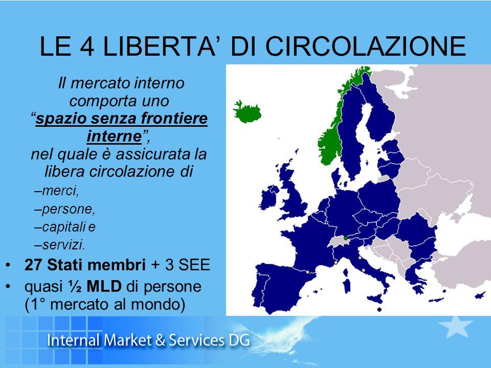 LE 4 LIBERTA DI CIRCOLAZIONE Il mercato interno comporta unospazio senza frontiere interne, nel quale è assicurata la libera circolazione di –merci, –persone, –capitali e –servizi.