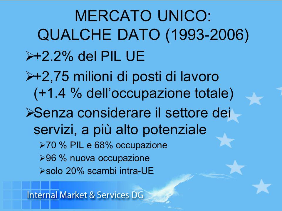 MERCATO UNICO: QUALCHE DATO (1993-2006) +2.2% del PIL UE +2,75 milioni di posti di lavoro (+1.4 % delloccupazione totale) Senza considerare il settore dei servizi, a più alto potenziale 70 % PIL e 68% occupazione 96 % nuova occupazione solo 20% scambi intra-UE