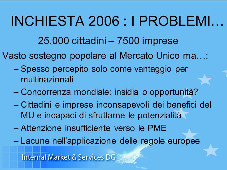 INCHIESTA 2006 : I PROBLEMI… 25.000 cittadini – 7500 imprese Vasto sostegno popolare al Mercato Unico ma…: –Spesso percepito solo come vantaggio per multinazionali –Concorrenza mondiale: insidia o opportunità.