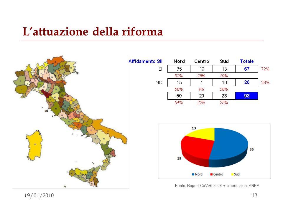 13 19/01/2010 Lattuazione della riforma Fonte: Report CoViRI 2008 + elaborazioni AREA