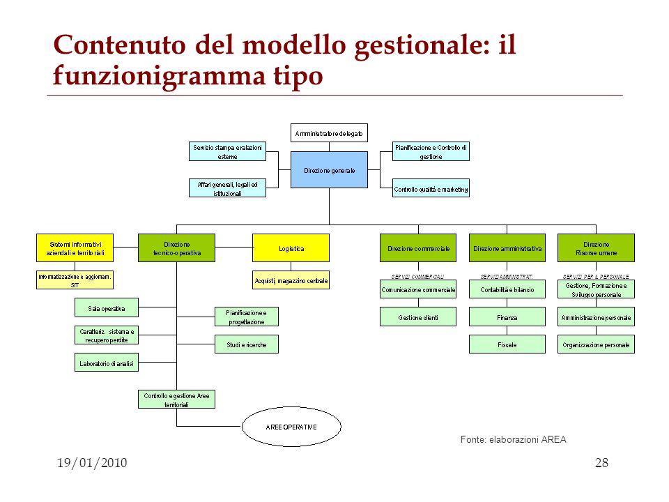 28 19/01/2010 Contenuto del modello gestionale: il funzionigramma tipo Fonte: elaborazioni AREA