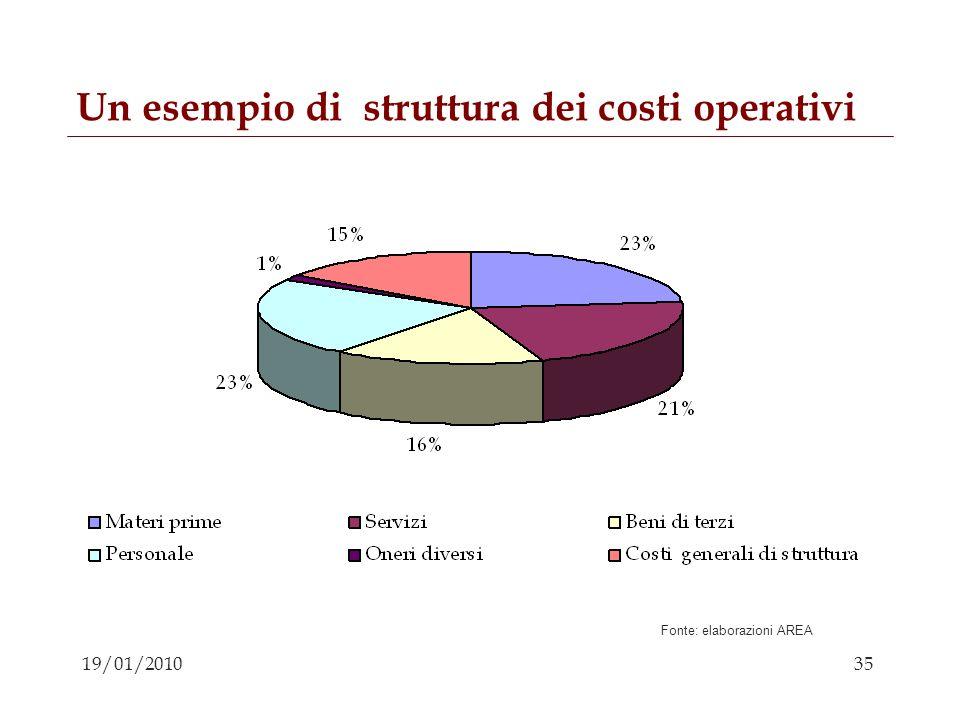 35 19/01/2010 Un esempio di struttura dei costi operativi Fonte: elaborazioni AREA
