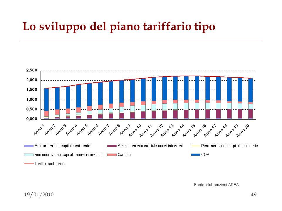 49 19/01/2010 Lo sviluppo del piano tariffario tipo Fonte: elaborazioni AREA