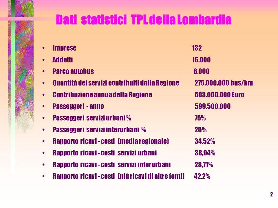 3 Dati statistici TPL della Lombardia PROVINCE Rete in bus/Km Passeggeri % passeggeri urbani BERGAMO15.837.30628.427.09821,95 BRESCIA18.757.771 38.088.01046,75 COMO 10.560.25418.168.65633,82 CREMONA 8.472.703 7.723.57025,34 LECCO 3.245.324 5.001.71722,83 LODI 7.105.069 6.349.30218,49 MANTOVA 5.000.000 7.121.79920,20 MILANO 33.700.000 459.997.67486,48 PAVIA 10.460.00012.513.21348,39 SONDRIO 3.341.839 3.455.62911,16 VARESE 9.809.83312.660.90642,01