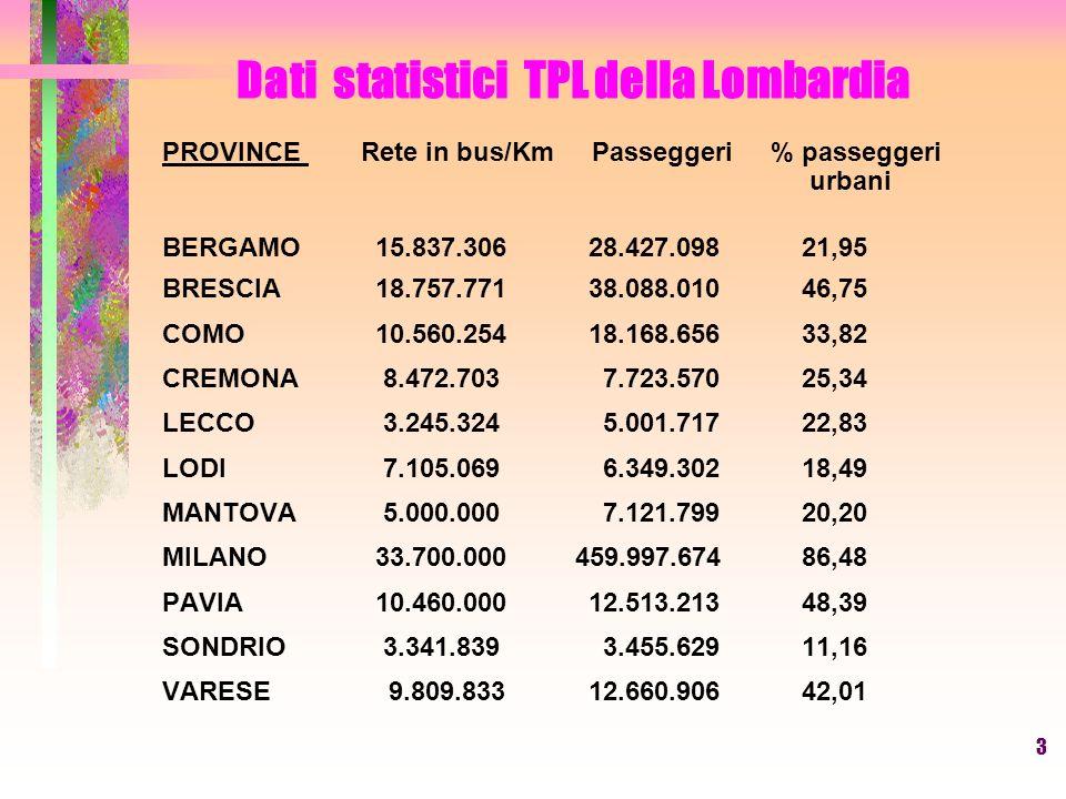 3 Dati statistici TPL della Lombardia PROVINCE Rete in bus/Km Passeggeri % passeggeri urbani BERGAMO15.837.30628.427.09821,95 BRESCIA18.757.771 38.088