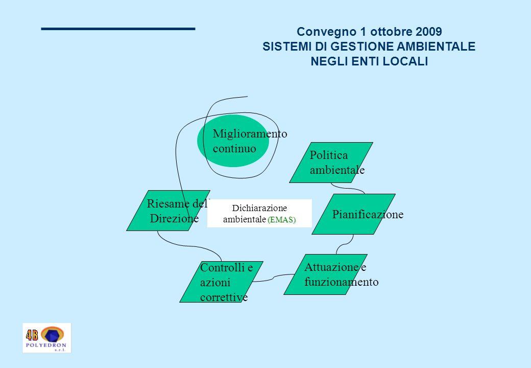 Convegno 1 ottobre 2009 SISTEMI DI GESTIONE AMBIENTALE NEGLI ENTI LOCALI Politica ambientale Pianificazione Attuazione e funzionamento Controlli e azioni correttive Riesame della Direzione Miglioramento continuo (EMAS) Dichiarazione ambientale (EMAS)