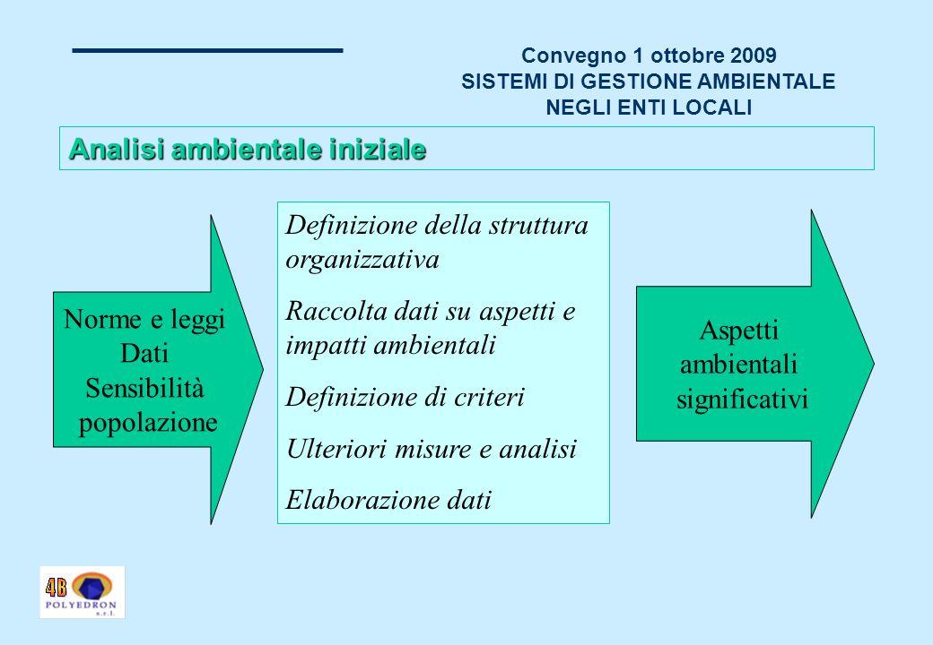 Convegno 1 ottobre 2009 SISTEMI DI GESTIONE AMBIENTALE NEGLI ENTI LOCALI «ISO 14001» (UNI EN ISO 14001:2004) identifica lo standard che fissa i requisiti di un «sistema di gestione per lambiente» di una organizzazione.