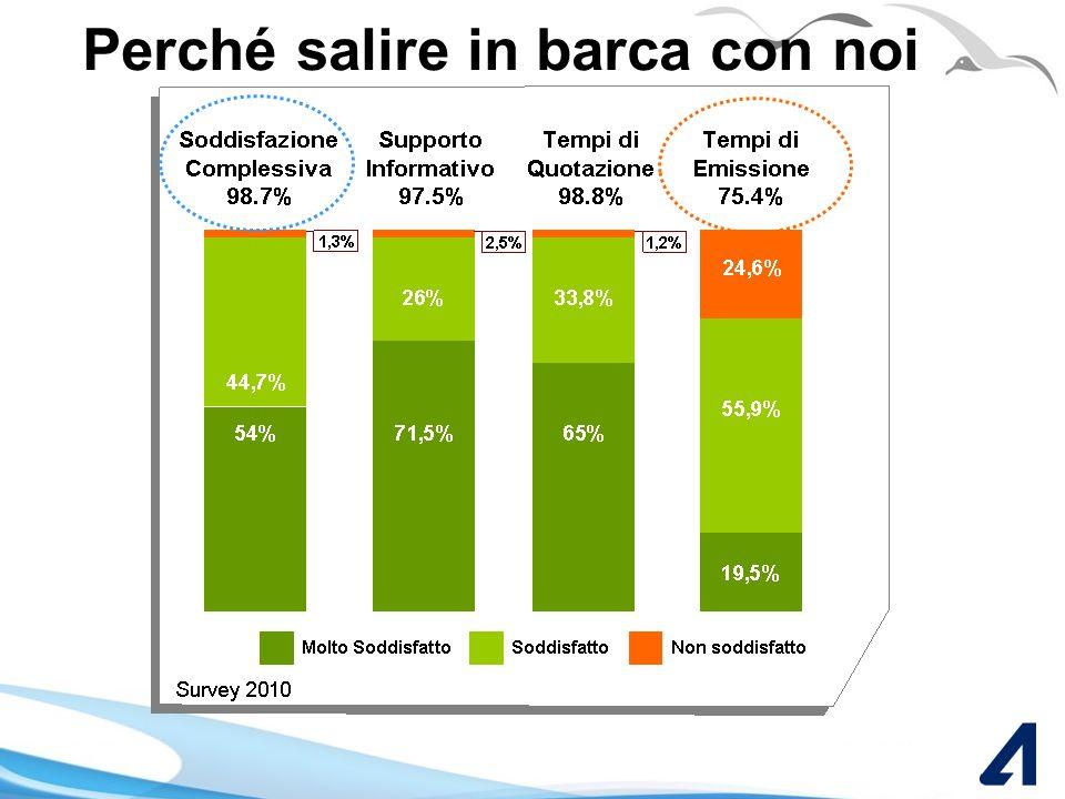 20092010 +129% Nuova Produzione Annua Canale face 2 face M2,3 M5,3 Oltre 450 nuove aziende assicurate con noi! Perché salire in barca con noi Perché p