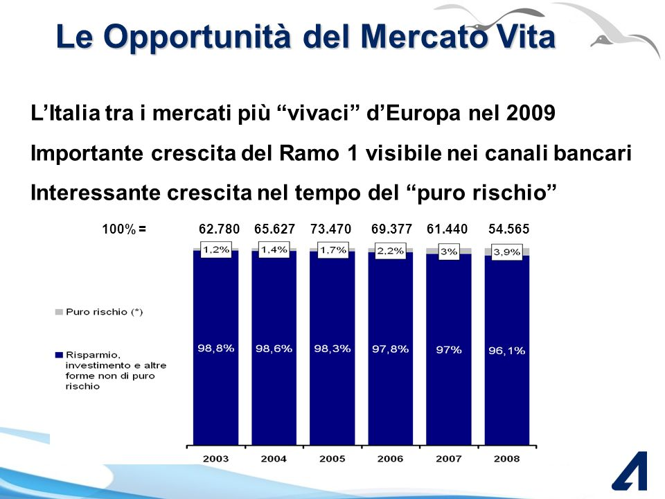 Con voi nelle sfide del mercato Marco Mucci, Insurance Channels Division Director