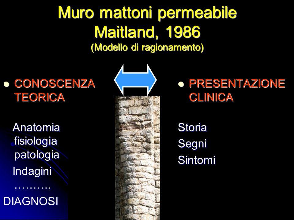 Muro mattoni permeabile Maitland, 1986 (Modello di ragionamento) CONOSCENZA TEORICA CONOSCENZA TEORICA Anatomia fisiologia patologia Anatomia fisiolog
