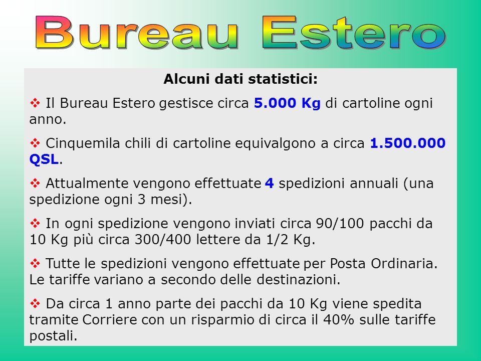 Alcuni dati statistici: Il Bureau Estero gestisce circa 5.000 Kg di cartoline ogni anno. Cinquemila chili di cartoline equivalgono a circa 1.500.000 Q