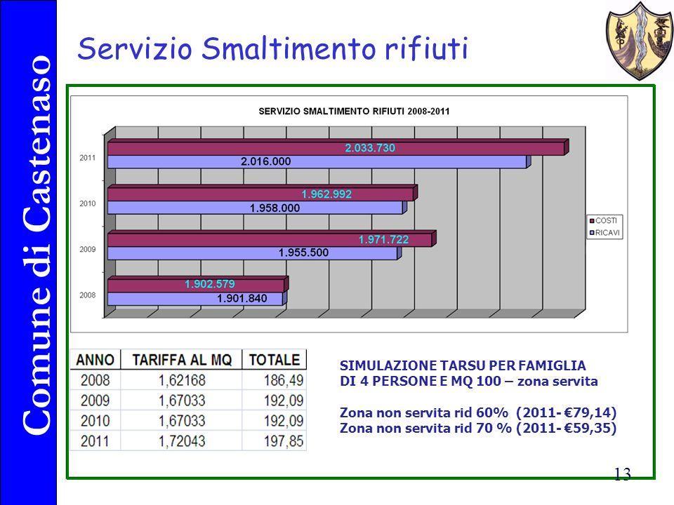 Comune di Castenaso 13 Servizio Smaltimento rifiuti SIMULAZIONE TARSU PER FAMIGLIA DI 4 PERSONE E MQ 100 – zona servita Zona non servita rid 60% (2011- 79,14) Zona non servita rid 70 % (2011- 59,35)