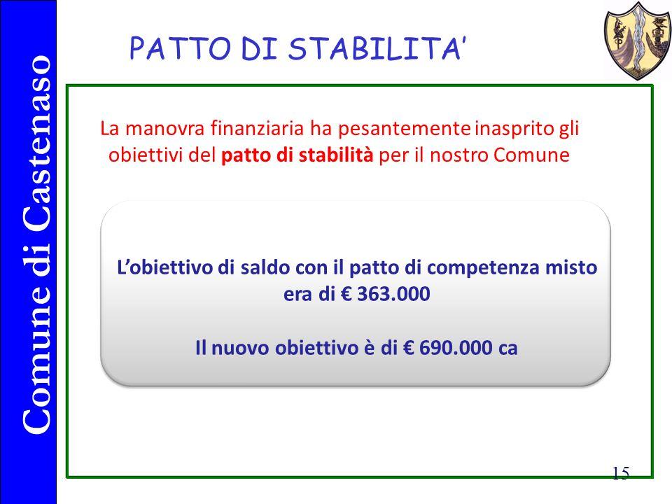 Comune di Castenaso 15 PATTO DI STABILITA La manovra finanziaria ha pesantemente inasprito gli obiettivi del patto di stabilità per il nostro Comune Lobiettivo di saldo con il patto di competenza misto era di 363.000 Il nuovo obiettivo è di 690.000 ca