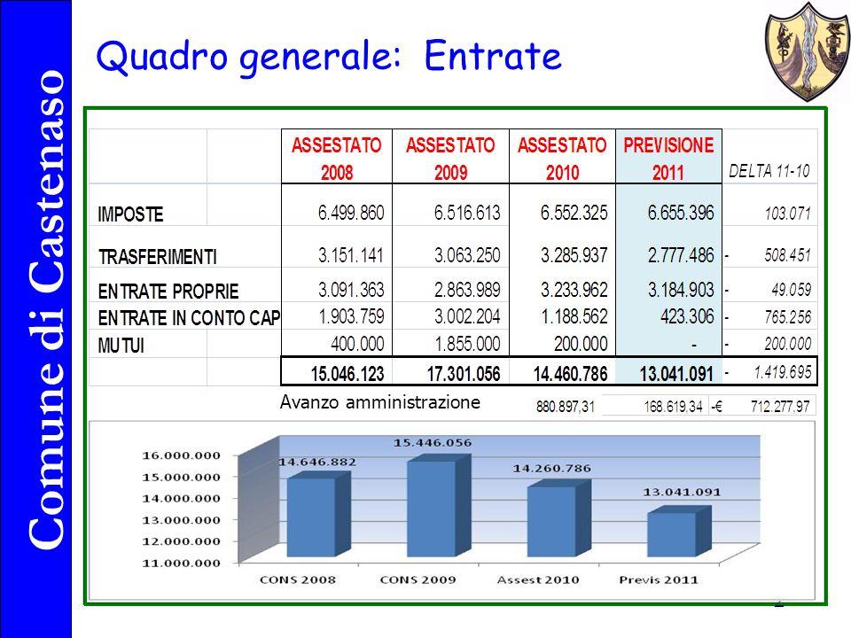 Comune di Castenaso 2 Quadro generale: Entrate Avanzo amministrazione