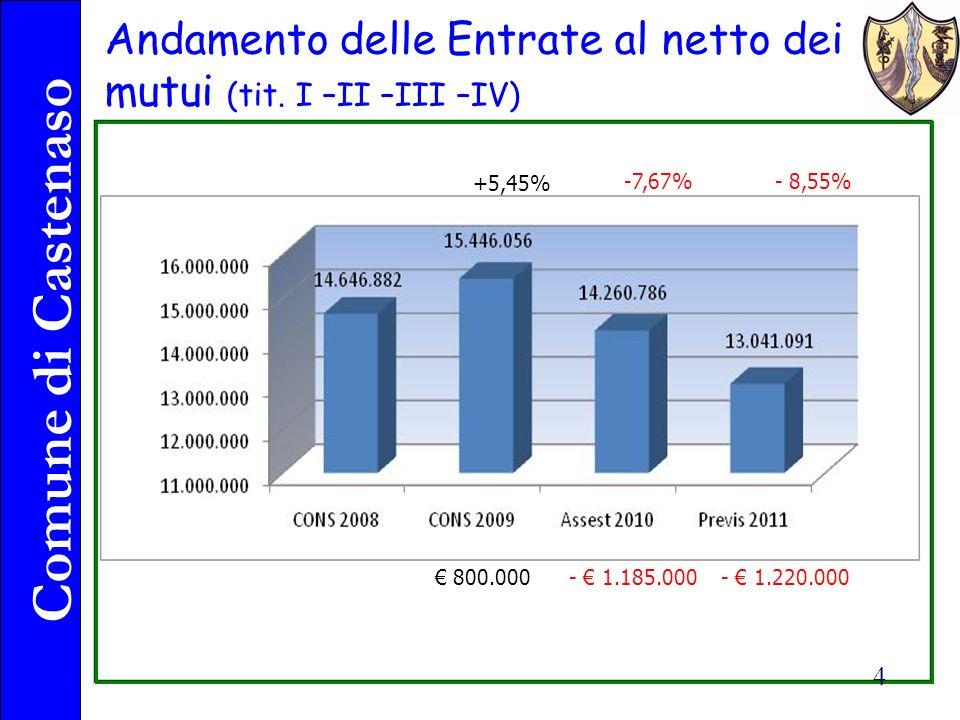 Comune di Castenaso 4 Andamento delle Entrate al netto dei mutui (tit.
