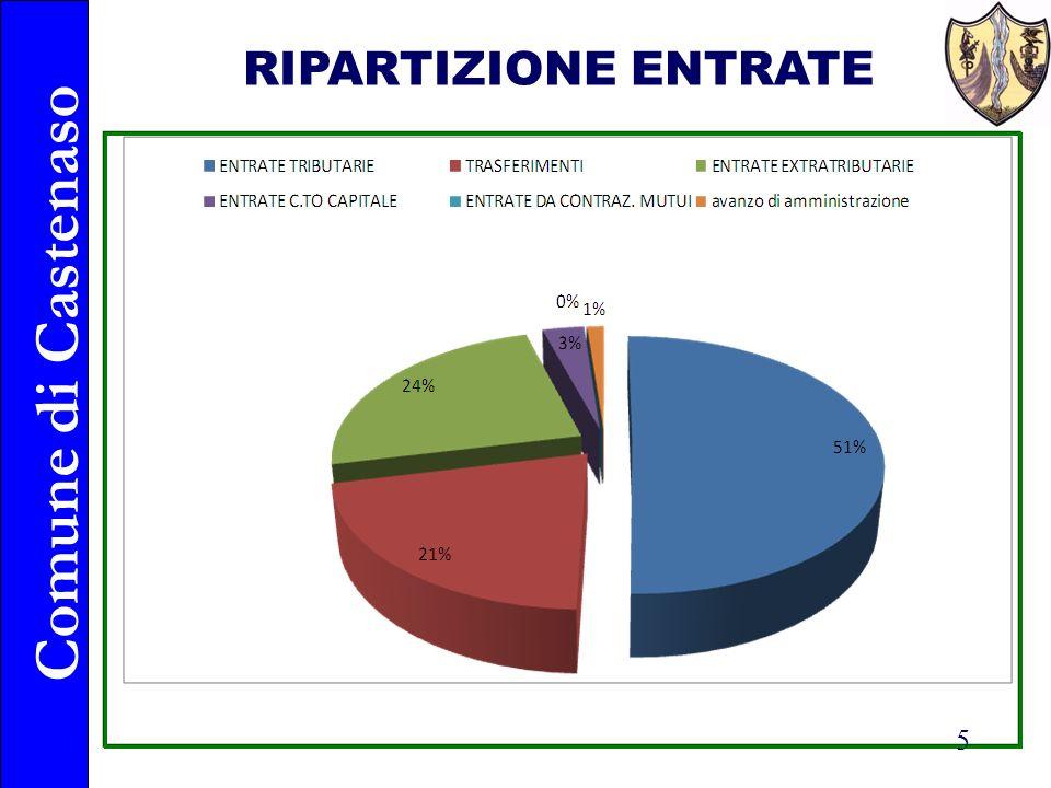 Comune di Castenaso 5 RIPARTIZIONE ENTRATE
