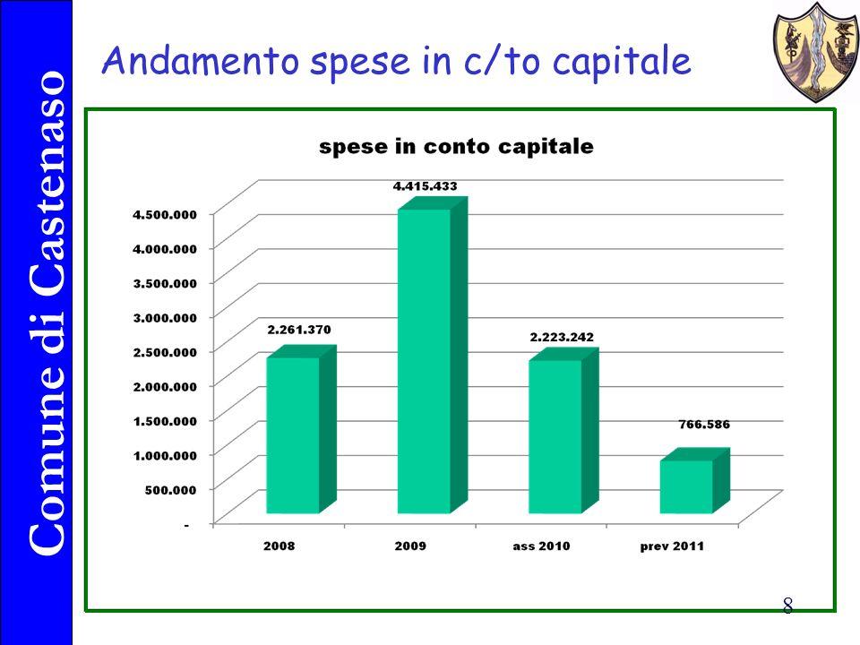 Comune di Castenaso 8 Andamento spese in c/to capitale