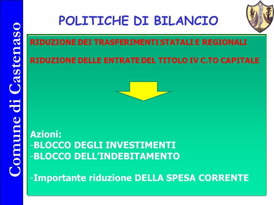 Comune di Castenaso 9 POLITICHE DI BILANCIO RIDUZIONE DEI TRASFERIMENTI STATALI E REGIONALI RIDUZIONE DELLE ENTRATE DEL TITOLO IV C.TO CAPITALE Azioni: -BLOCCO DEGLI INVESTIMENTI -BLOCCO DELLINDEBITAMENTO -Importante riduzione DELLA SPESA CORRENTE RIDUZIONE DEI TRASFERIMENTI STATALI E REGIONALI RIDUZIONE DELLE ENTRATE DEL TITOLO IV C.TO CAPITALE Azioni: -BLOCCO DEGLI INVESTIMENTI -BLOCCO DELLINDEBITAMENTO -Importante riduzione DELLA SPESA CORRENTE