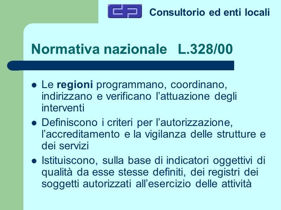 Consultorio ed enti locali Normativa nazionale L.328/00 Le regioni programmano, coordinano, indirizzano e verificano lattuazione degli interventi Defi
