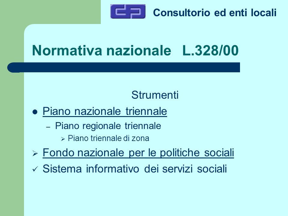 Consultorio ed enti locali Normativa nazionale L.328/00 Strumenti Piano nazionale triennale – Piano regionale triennale Piano triennale di zona Fondo