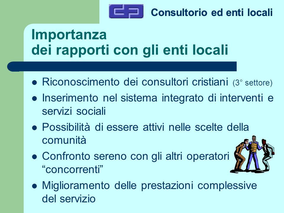 Consultorio ed enti locali Importanza dei rapporti con gli enti locali Riconoscimento dei consultori cristiani (3° settore) Inserimento nel sistema in