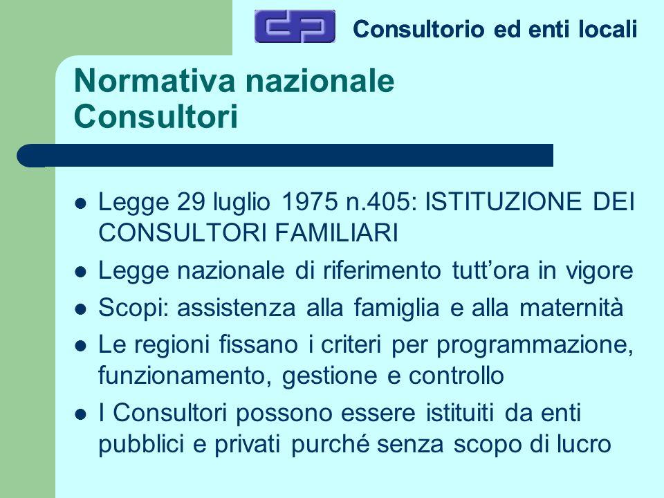 Consultorio ed enti locali Normativa nazionale Consultori Legge 29 luglio 1975 n.405: ISTITUZIONE DEI CONSULTORI FAMILIARI Legge nazionale di riferime