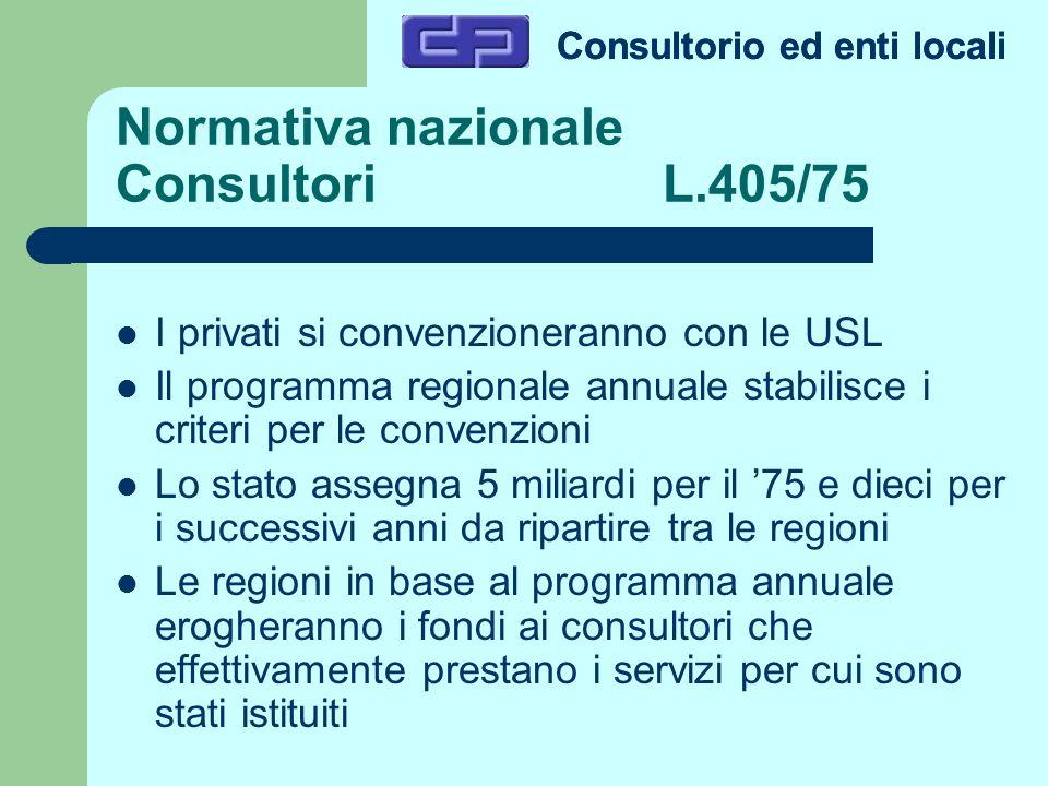 Normativa nazionale Consultori L.405/75 I privati si convenzioneranno con le USL Il programma regionale annuale stabilisce i criteri per le convenzion