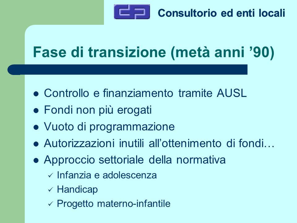 Fase di transizione (metà anni 90) Controllo e finanziamento tramite AUSL Fondi non più erogati Vuoto di programmazione Autorizzazioni inutili allotte