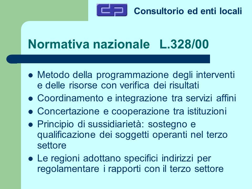 Consultorio ed enti locali Normativa nazionale L.328/00 Metodo della programmazione degli interventi e delle risorse con verifica dei risultati Coordi