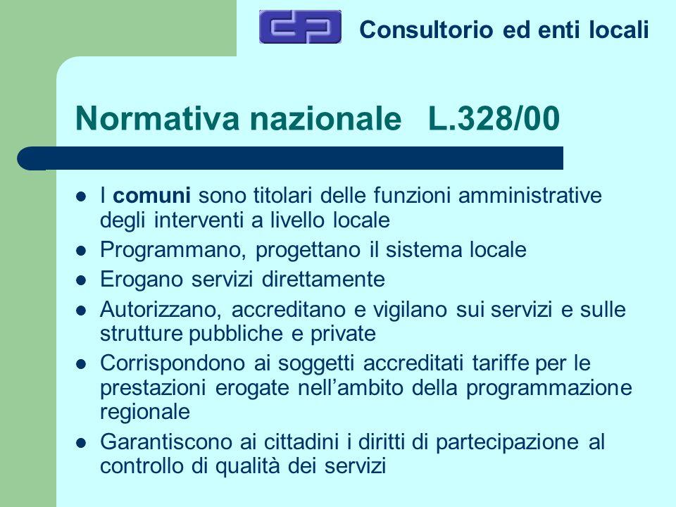 Consultorio ed enti locali Normativa nazionale L.328/00 I comuni sono titolari delle funzioni amministrative degli interventi a livello locale Program