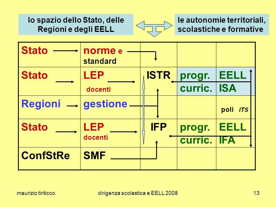 maurizio tiriticcodirigenza scolastica e EELL 200813 Statonorme e standard StatoLEP docenti ISTRprogr.