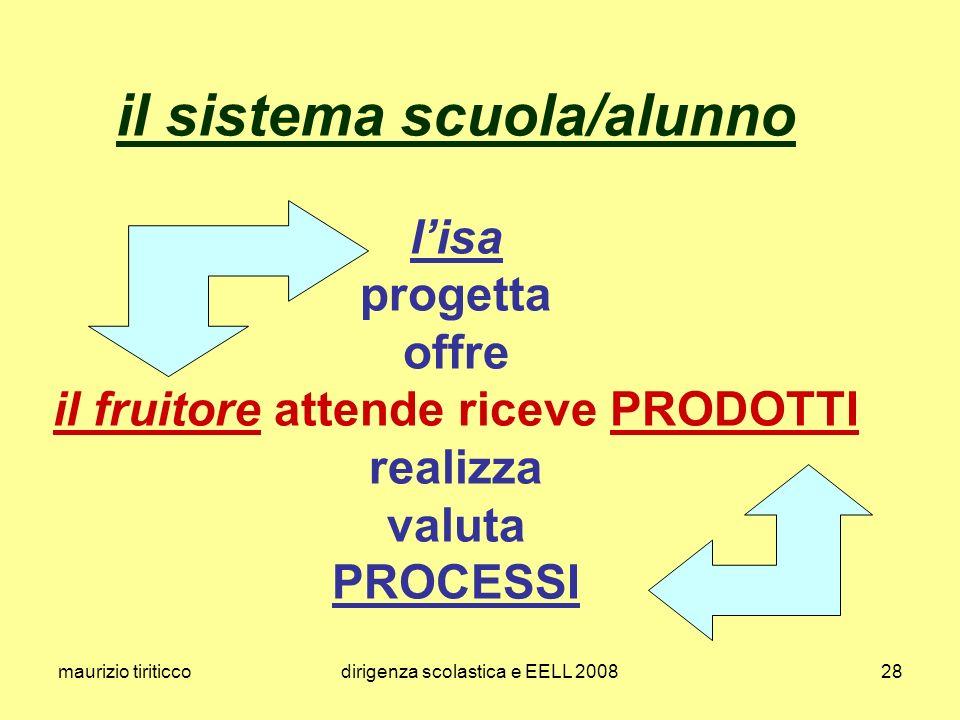 maurizio tiriticcodirigenza scolastica e EELL 200828 il sistema scuola/alunno lisa progetta offre il fruitore attende riceve PRODOTTI realizza valuta PROCESSI