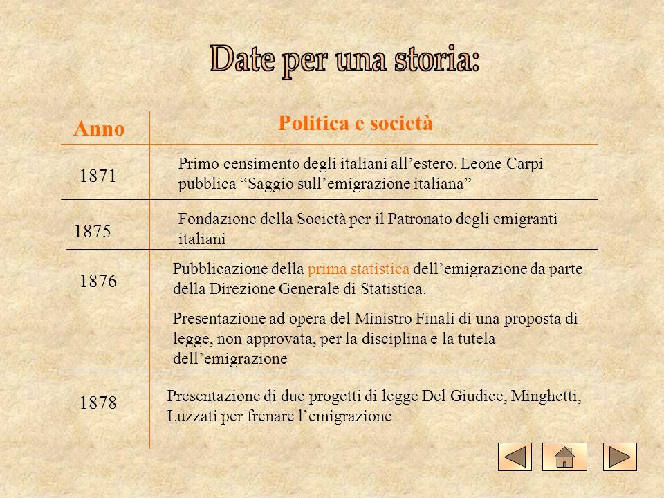 1871 Anno Politica e società Primo censimento degli italiani allestero.