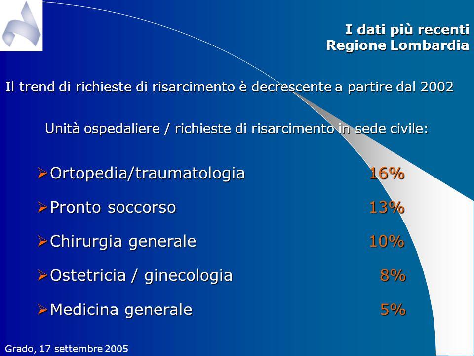 Grado, 17 settembre 2005 I dati più recenti Regione Lombardia Il trend di richieste di risarcimento è decrescente a partire dal 2002 Unità ospedaliere