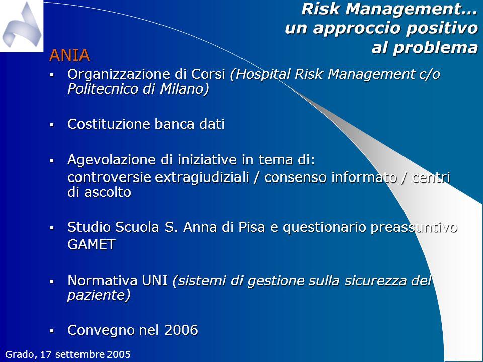 Risk Management… un approccio positivo al problema ANIA Organizzazione di Corsi (Hospital Risk Management c/o Politecnico di Milano) Organizzazione di