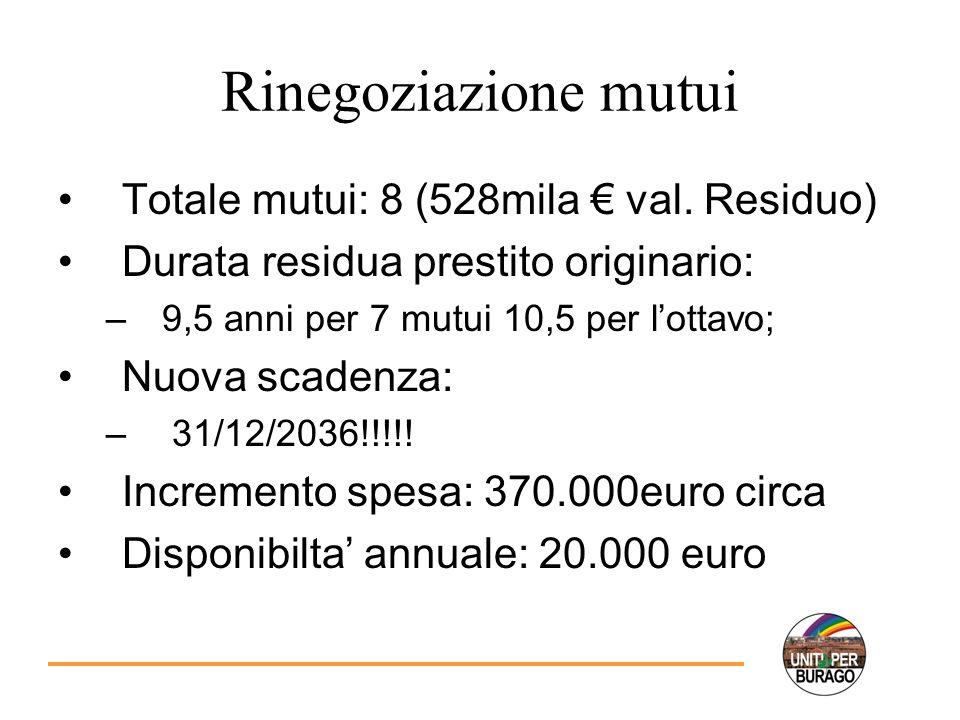 Rinegoziazione mutui Totale mutui: 8 (528mila val.