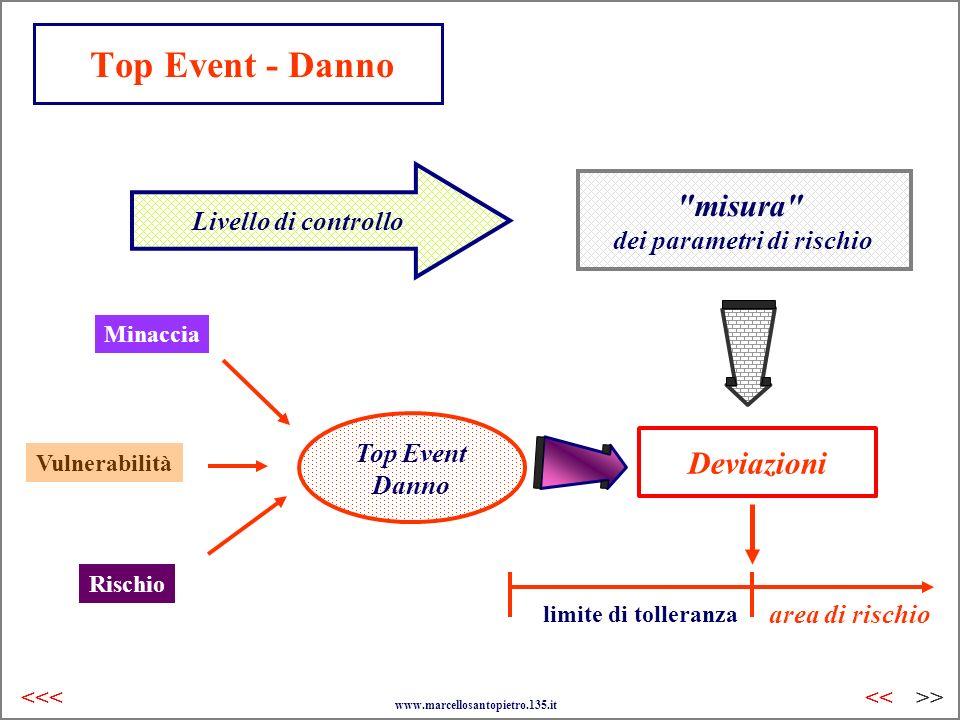 Top Event - Danno Livello di controllo