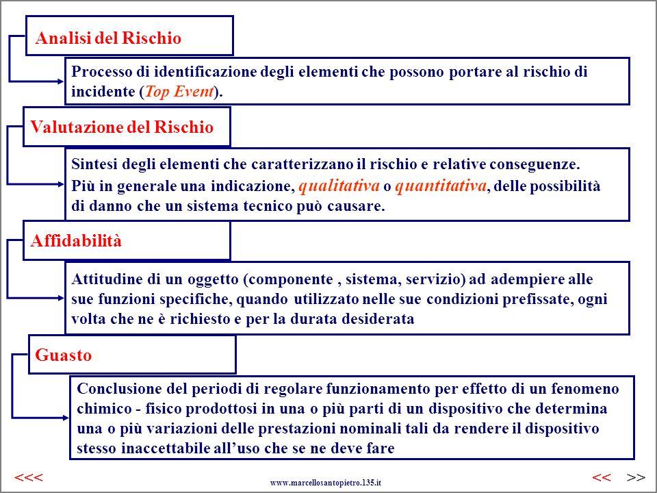 Analisi del Rischio Processo di identificazione degli elementi che possono portare al rischio di incidente (Top Event). Valutazione del Rischio Sintes
