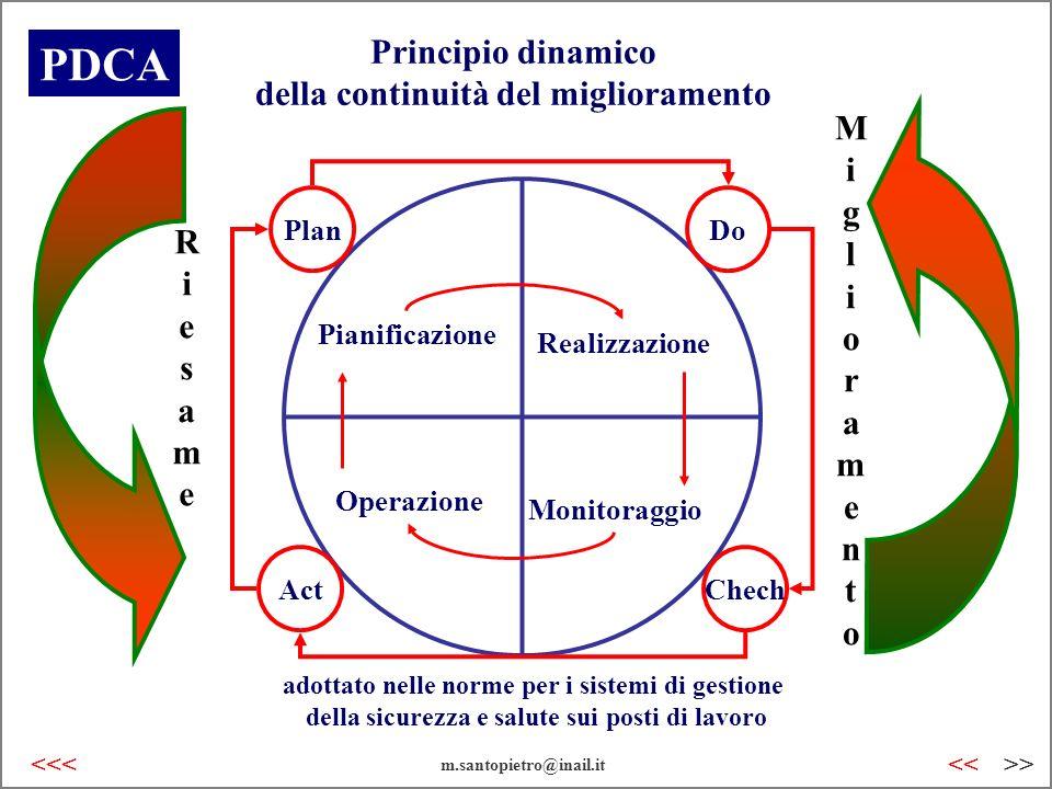 Principio dinamico della continuità del miglioramento Operazione Pianificazione Realizzazione Monitoraggio PDCA Plan Do ChechAct RiesameRiesame Miglio