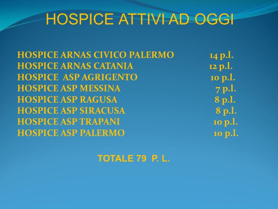 HOSPICE ARNAS CIVICO PALERMO 14 p.l. HOSPICE ARNAS CATANIA 12 p.l. HOSPICE ASP AGRIGENTO 10 p.l. HOSPICE ASP MESSINA 7 p.l. HOSPICE ASP RAGUSA 8 p.l.
