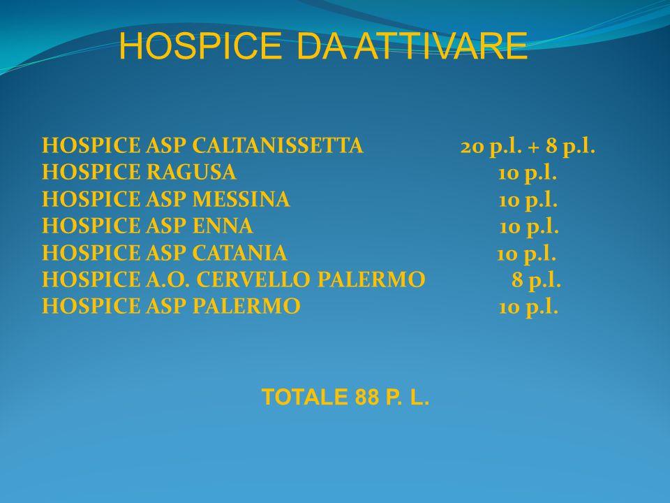 Sicilia: Hospice già operativi ad aprile 2010 per territorio di riferimento e tipo di gestione ENNA RAGUSA CALTANISSETTA MESSINA SIRACUSA TRAPANI CATANIA AGRIGENTO PALERMO 1 1 1 1 Pubblici Privati Terzo Settore Misti 1 1 1 1