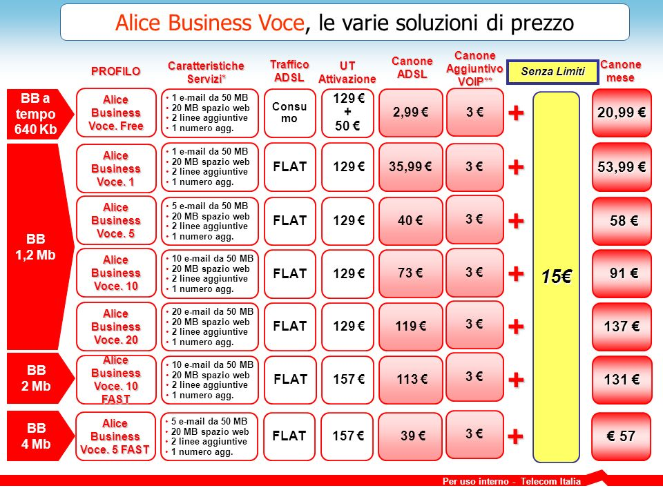 Per uso interno - Telecom Italia 15 Alice Business Voce.