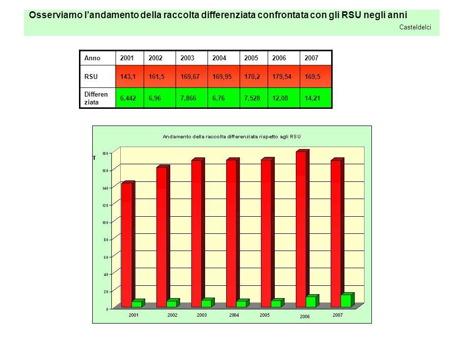 Osserviamo landamento della raccolta differenziata confrontata con gli RSU negli anni Casteldelci Anno2001200220032004200520062007 RSU143,1161,5169,67169,95170,2179,54169,5 Differen ziata 6,4426,967,8666,767,52812,0814,21
